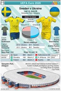 SOCCER: UEFA Euro 2020 Last 16 preview: Sweden v Ukraine infographic