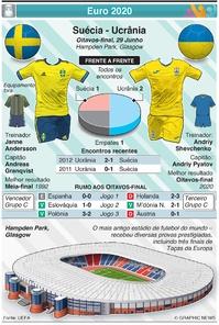 FUTEBOL: Euro 2020 - Antevisão dos Oitavos de final:: Suécia - Ucrânia infographic