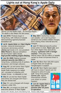POLITICS: Apple Daily shuts down infographic