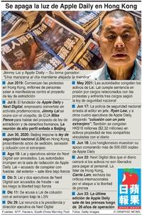 POLÍTICA: Cierre de Apple Daily infographic