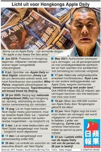 POLITIEK: Apple Daily sluit infographic