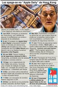 """POLÍTICA: Encerramento do """"Apple Daily"""" infographic"""