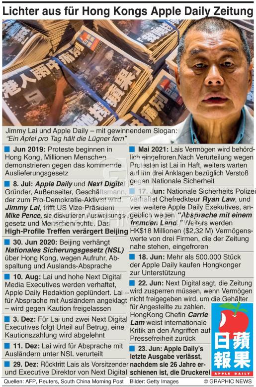 Apple Daily wird eingestellt infographic