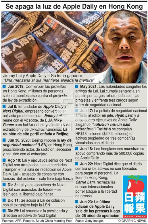 Cierre de Apple Daily infographic