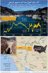 ENVIRONMENT: Largest U.S. reservoir falls to historic low infographic