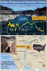 UMWELT: Größtes US Reservoir fällt auf historischen Tiefstand infographic