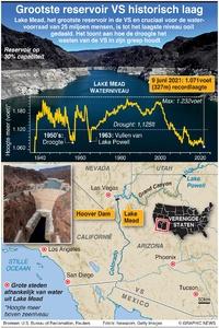 MILIEU: Grootste reservoir VS historisch laag infographic
