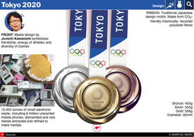 TOKYO 2020: Olympic calendar and medal table interactive (7) infographic