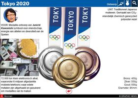 TOKYO 2020: Olympisch schema en medaillelijst interactive (4) infographic