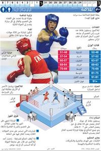 طوكيو 2020: الملاكمة في أولمبياد طوكيو infographic