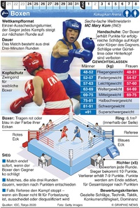 TOKYO 2020: Olympisches Boxen infographic