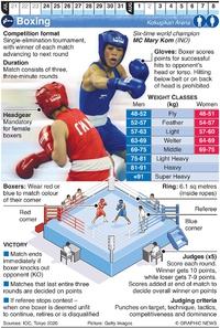 TOKYO 2020: Olympic Boxing infographic