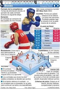 TOKIO 2020: Boxeo Olímpico infographic