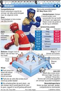 TOKYO 2020: Olympisch Boksen infographic