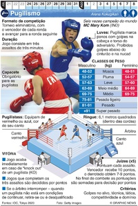 TÓQUIO 2020: Pugilismo Olímpico infographic