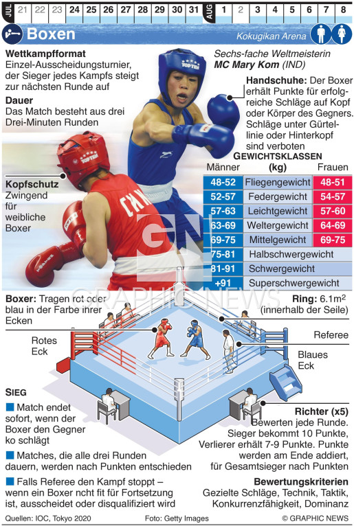 Olympisches Boxen infographic