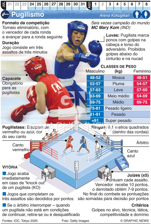 Pugilismo Olímpico infographic