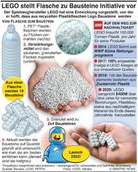 UMWELT: LEGO stellt seine Aus Flasche wird Baustein Initiative vor infographic