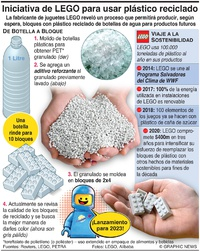 AMBIENTE: LEGO revela su iniciativa de botellas a bloques infographic