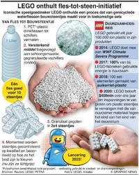 MILIEU: LEGO onthult fles-tot-steen-initiatief infographic