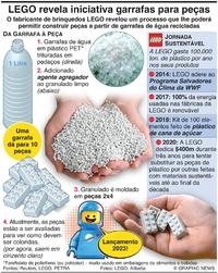 """AMBIENTE: LEGO revela iniciativa """"garrafas para peças"""" infographic"""