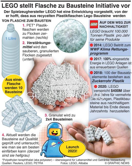 LEGO stellt seine Aus Flasche wird Baustein Initiative vor infographic