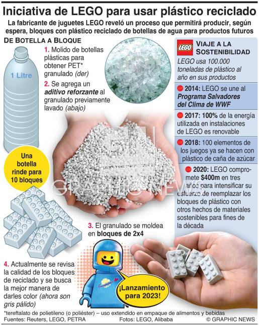 LEGO revela su iniciativa de botellas a bloques infographic