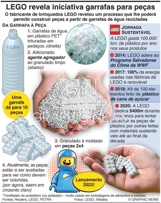 """LEGO revela iniciativa """"garrafas para peças"""" infographic"""