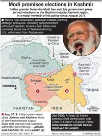 POLITICS: Modi promises elections in Kashmir infographic