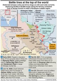 MILITARY: India Ladakh sit rep infographic