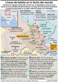 EJÉRCITOS: IInforme de situación en Ladakh, India  infographic