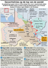 MILITARY: Situatie rond Indiase Ladakh infographic