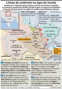 DEFESA: Situação na região de Ladakh, na Índia infographic