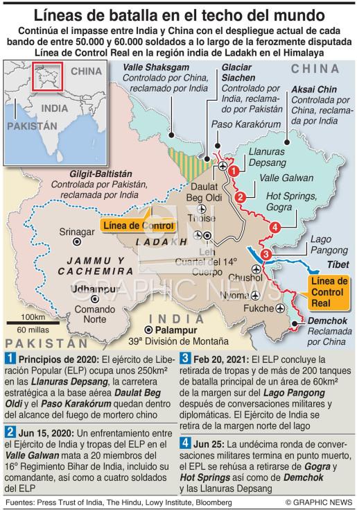 IInforme de situación en Ladakh, India  infographic