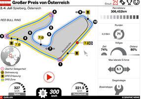 F1: Österreich GP 2021 interactive (1) infographic