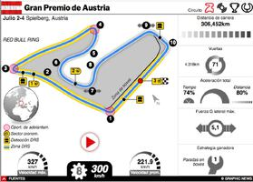 F1: GP de Austria 2021 Interactivo (1) infographic