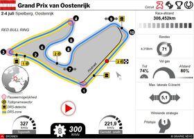 F1: GP van Oostenrijk 2021 interactive (1) infographic