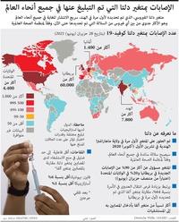 صحة: الإصابات بمتغير دلتا التي تم التبليغ عنها في جميع أنحاء العالم infographic