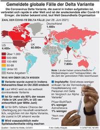 GESUNDHEIT: Fälle mit der Covid-19 Delta Variante  infographic