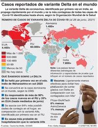 SALUD: Casos de variante Delta de Covid-19 infographic