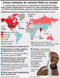 SAÚDE: Casos da variante Delta do coronavírus infographic