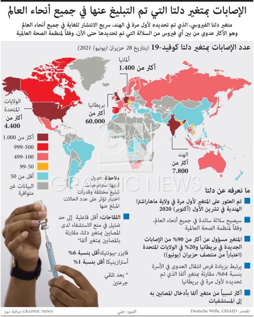 الإصابات بمتغير دلتا التي تم التبليغ عنها في جميع أنحاء العالم infographic