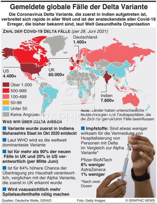 Fälle mit der Covid-19 Delta Variante  infographic