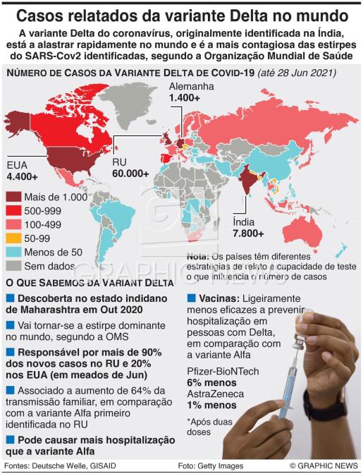 Casos da variante Delta do coronavírus infographic