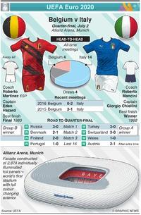 SOCCER: UEFA Euro 2020 Quarter-final preview: Belgium v Italy (1) infographic