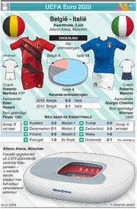 VOETBAL: UEFA Euro 2020 Kwartfinale preview: België - Italië infographic