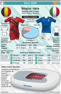 FUTEBOL: Euro 2020 - Antevisão dos Quartos-final: Bélgica - Itália infographic