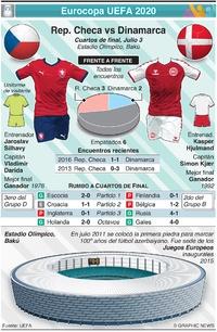 SOCCER: Previo de Cuartos de Final de la Eurocopa UEFA Euro 2020: República Checa vs Dinamarca (1) infographic