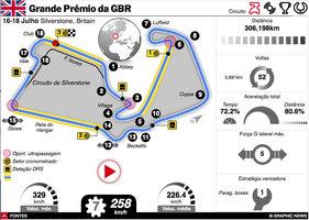 F1: GP da Brã-Bretanha 2021 interactivo infographic