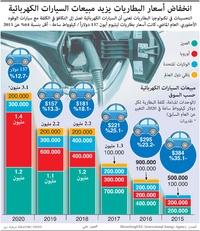 سيارات: انخفاض أسعار البطاريات يزيد مبيعات السيارات الكهربائية infographic